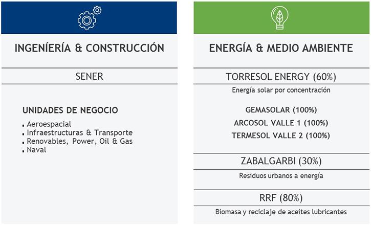 Organigrama de SENER Grupo