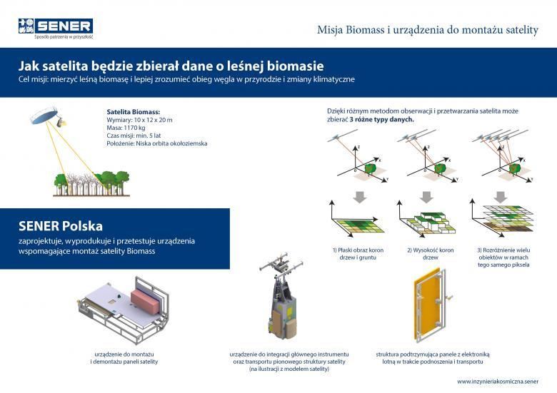 Misja Biomass urządzenia do montazu satelity